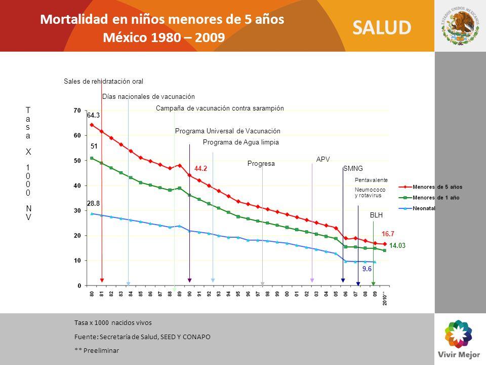 Mortalidad en niños menores de 5 años México 1980 – 2009