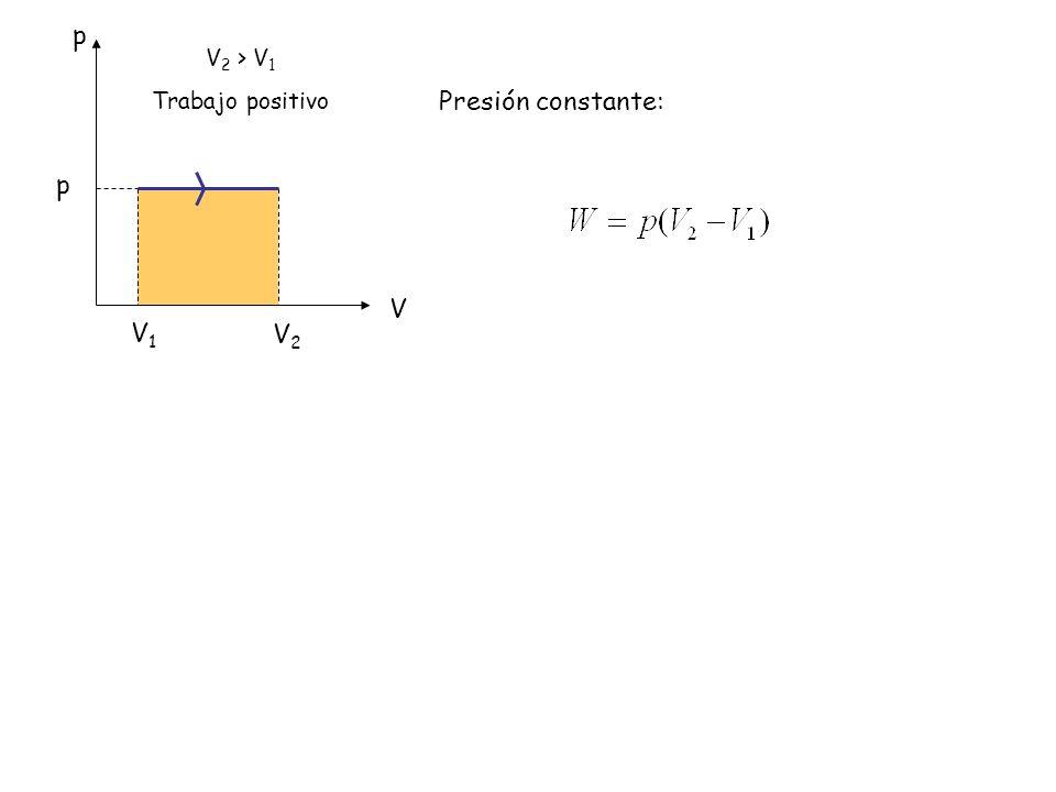p V2 > V1 Trabajo positivo Presión constante: p V V1 V2