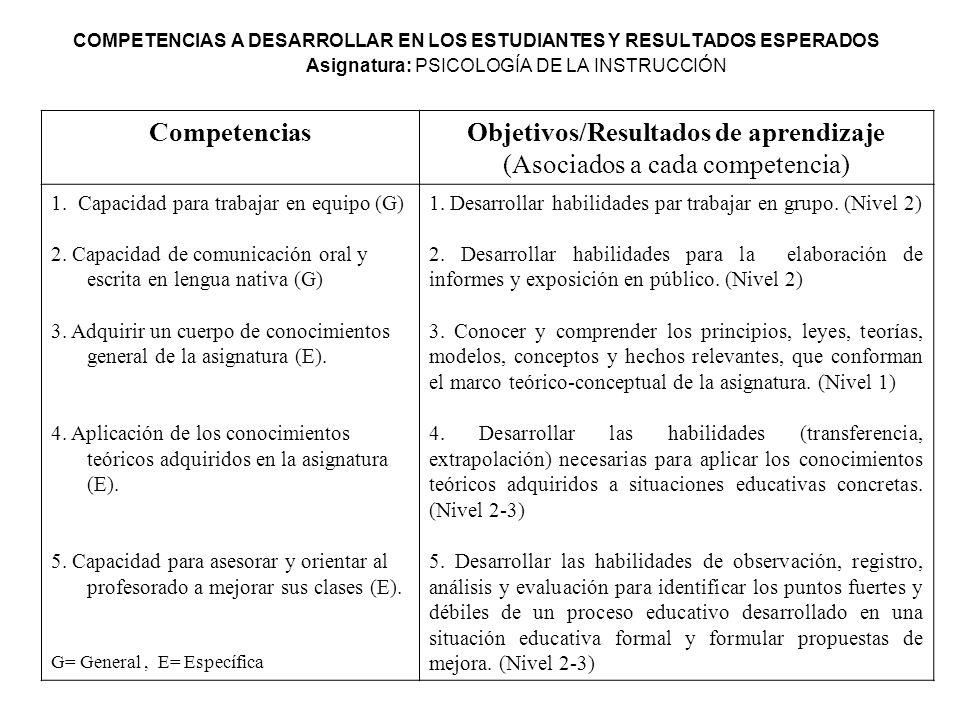 Objetivos/Resultados de aprendizaje (Asociados a cada competencia)