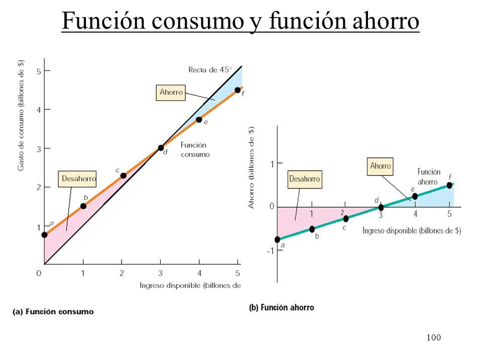Función consumo y función ahorro