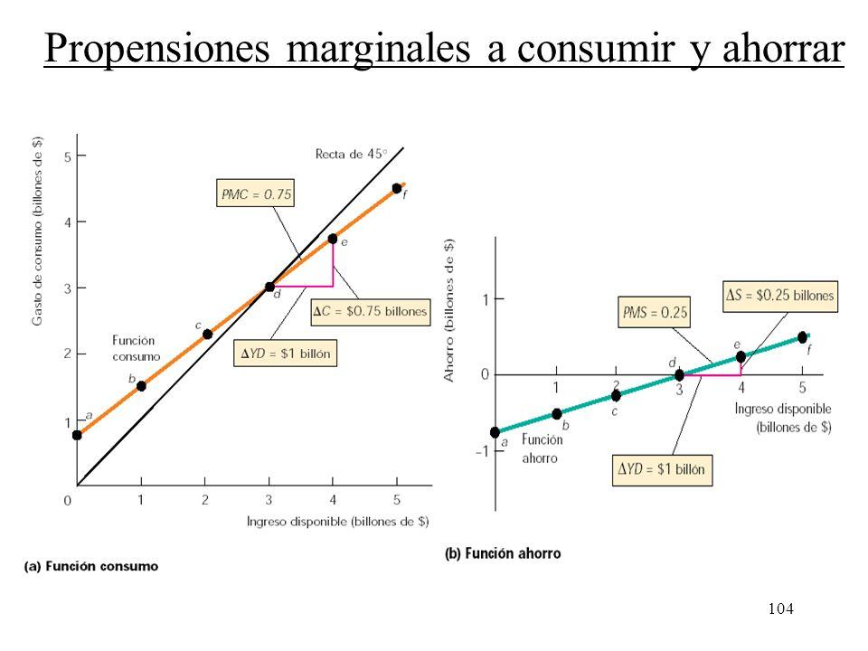 Propensiones marginales a consumir y ahorrar