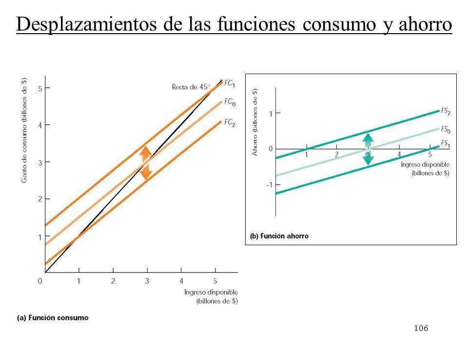 Desplazamientos de las funciones consumo y ahorro