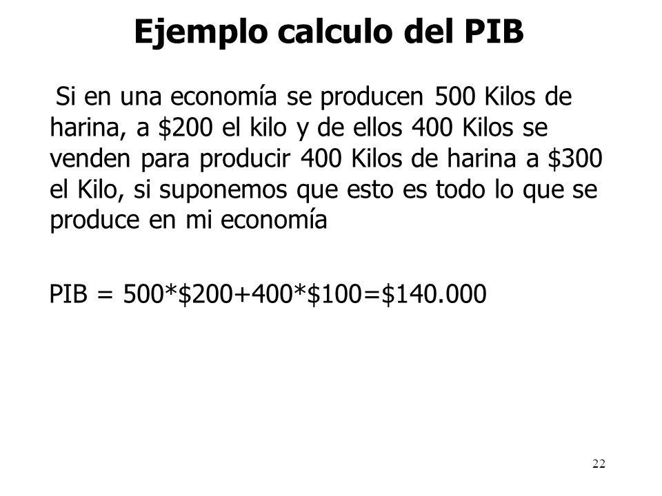 Ejemplo calculo del PIB