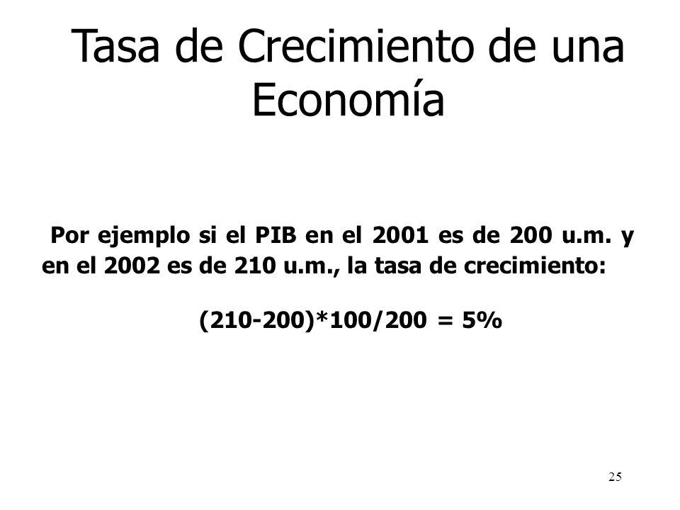 Tasa de Crecimiento de una Economía