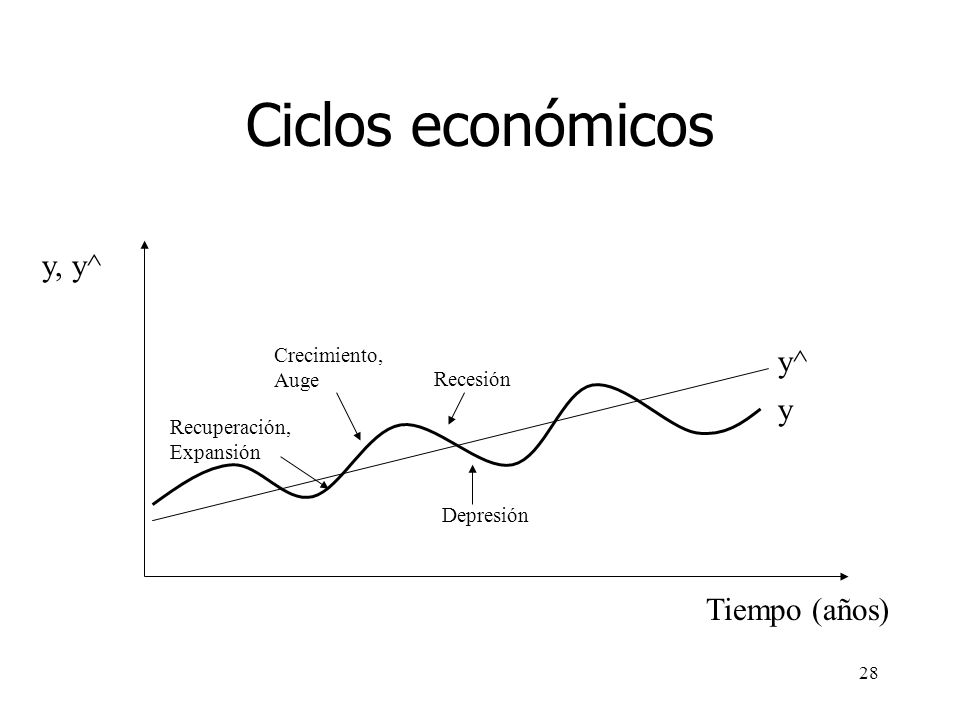 Ciclos económicos y, y^ y^ y Tiempo (años) Crecimiento, Auge Recesión