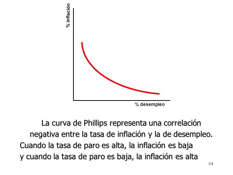 La curva de Phillips representa una correlación
