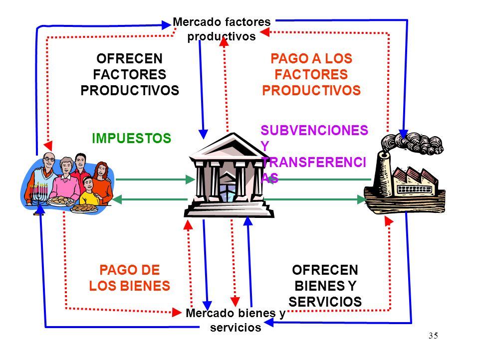 OFRECEN FACTORES PRODUCTIVOS PAGO A LOS FACTORES PRODUCTIVOS