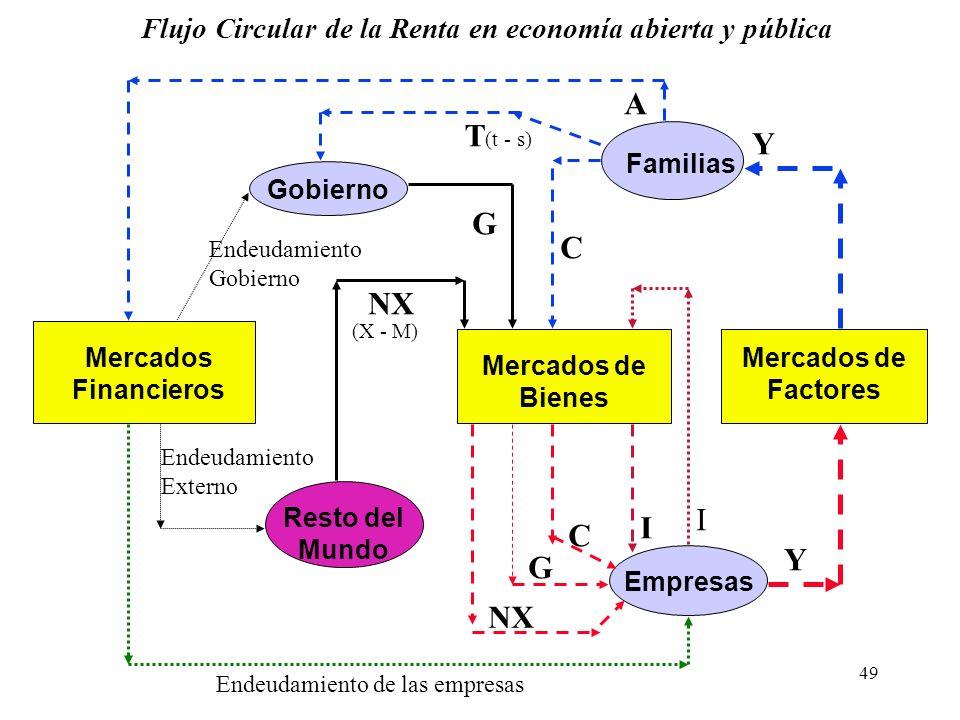 Flujo Circular de la Renta en economía abierta y pública