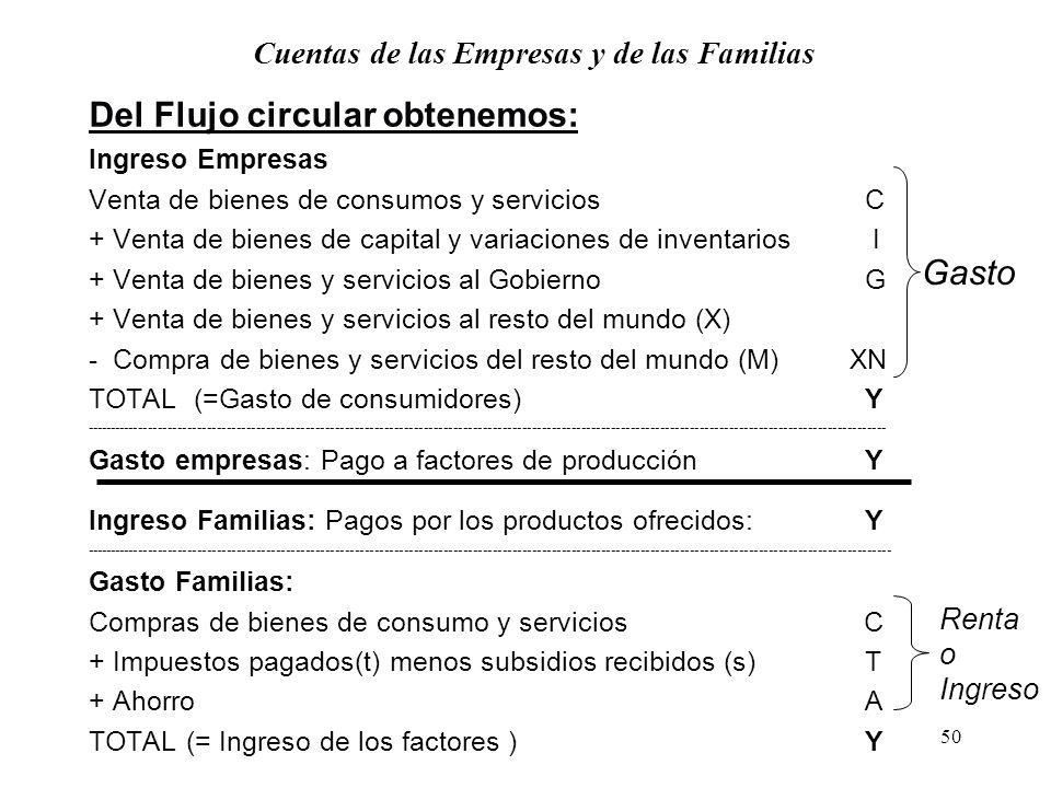 Cuentas de las Empresas y de las Familias