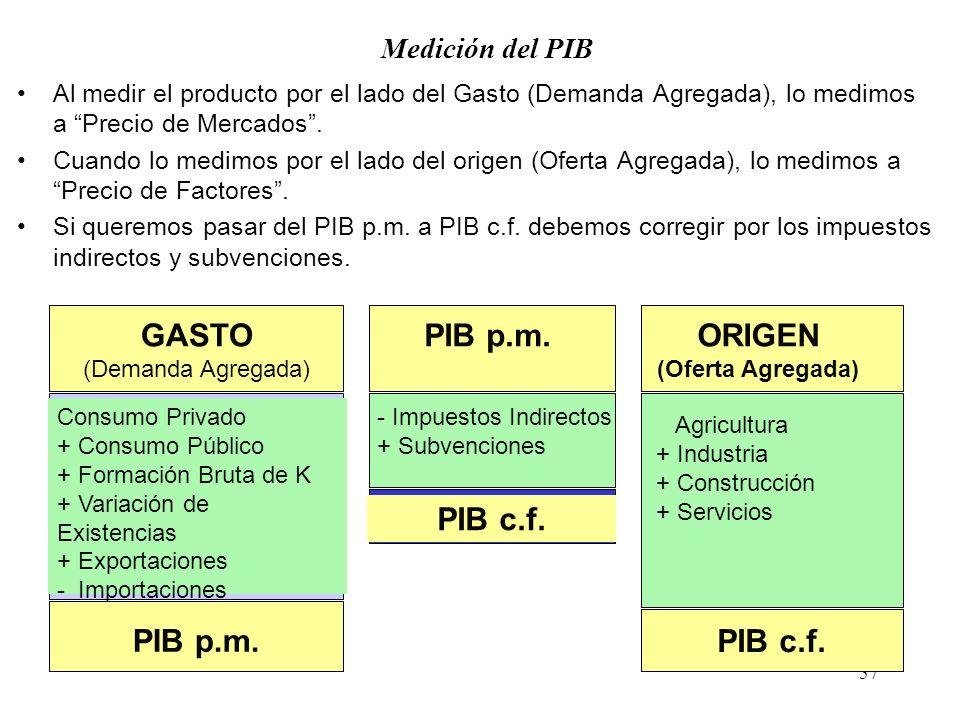 GASTO ORIGEN PIB c.f. PIB c.f. PIB p.m.