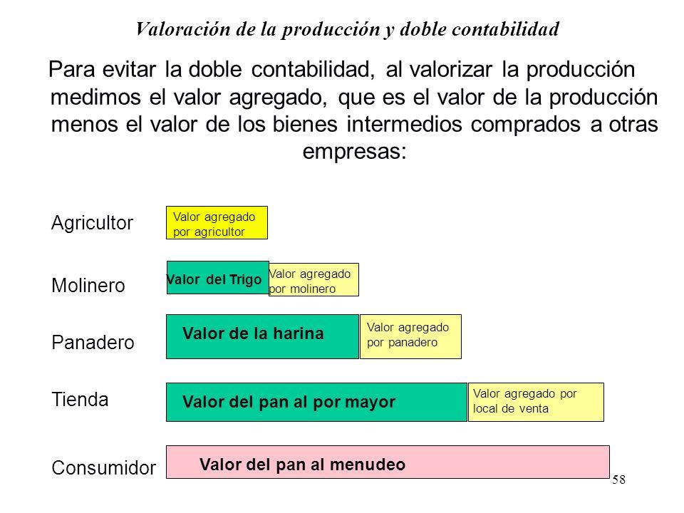 Valoración de la producción y doble contabilidad
