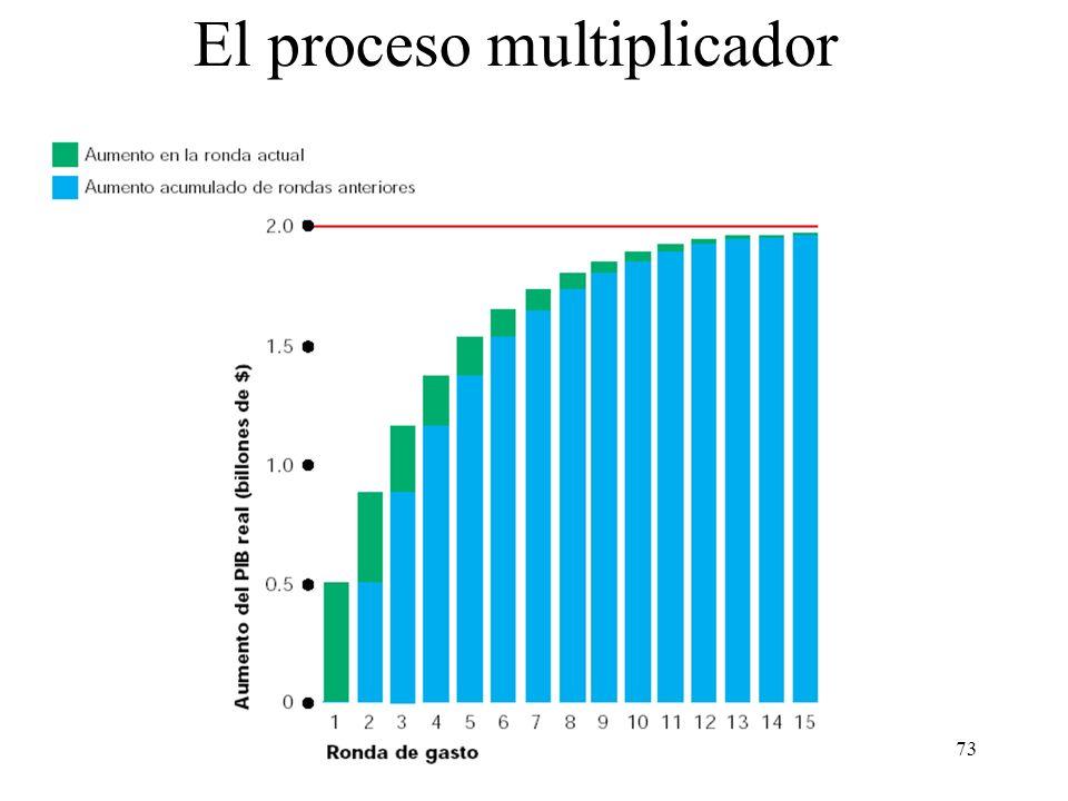 El proceso multiplicador