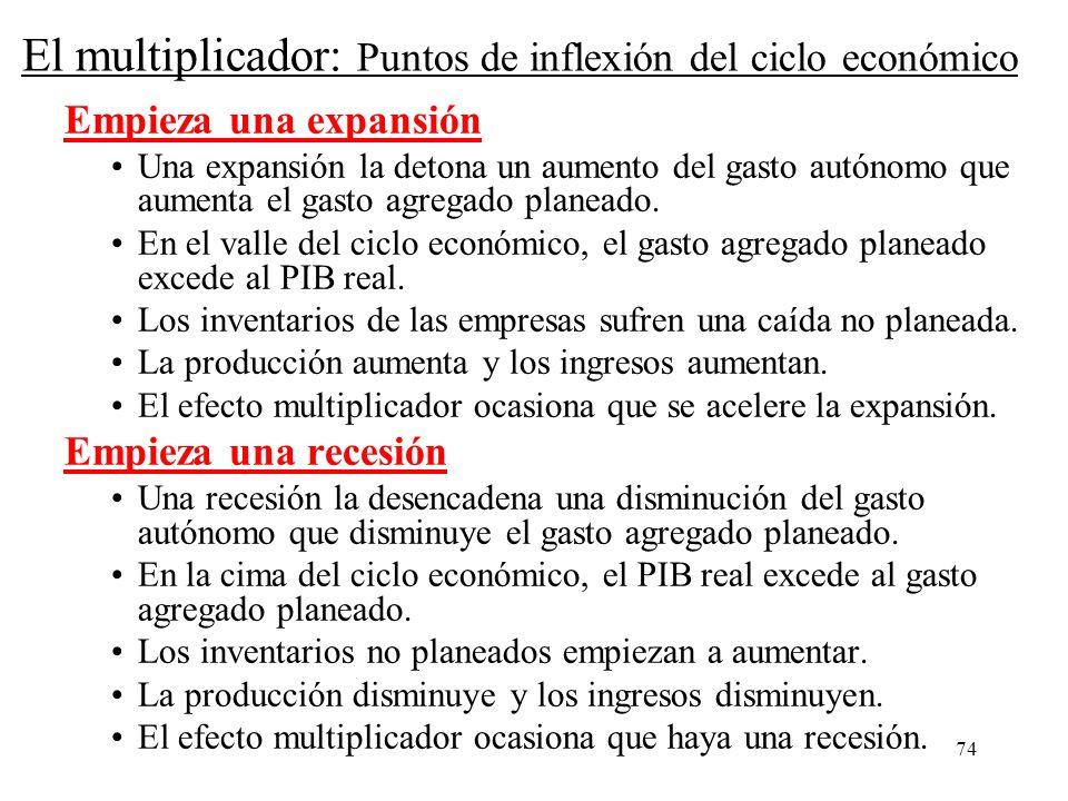 El multiplicador: Puntos de inflexión del ciclo económico