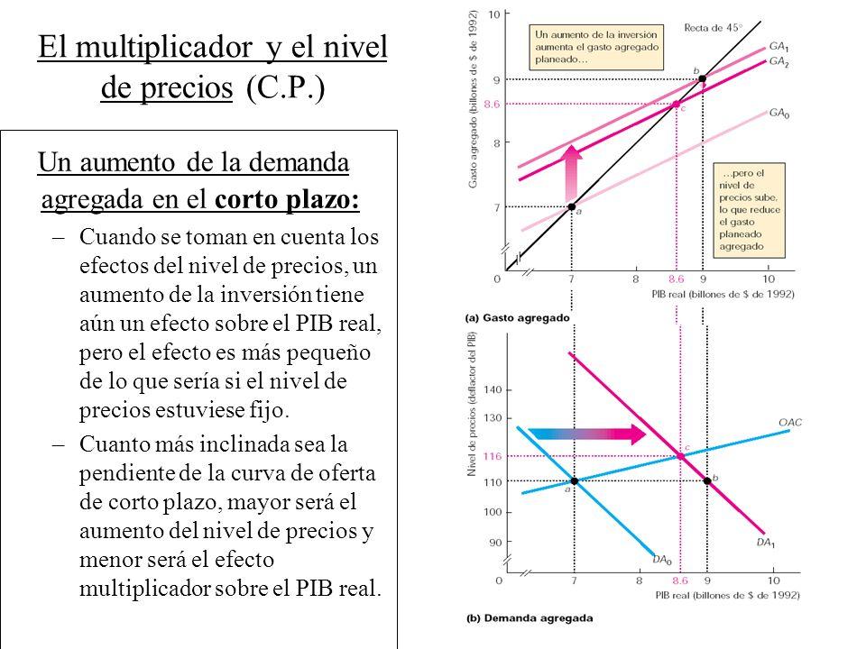 El multiplicador y el nivel de precios (C.P.)