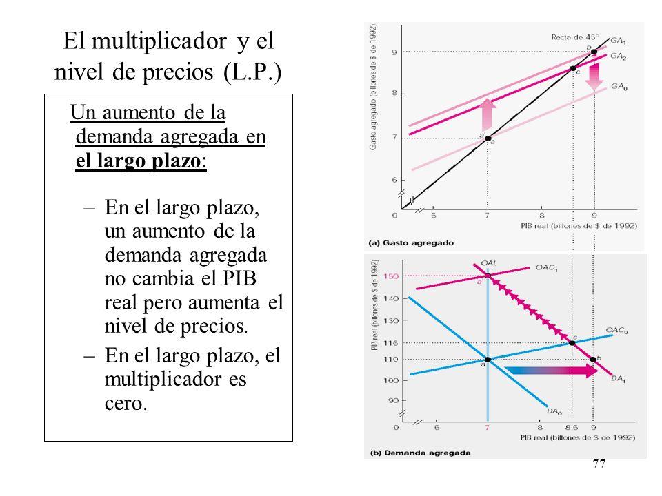 El multiplicador y el nivel de precios (L.P.)