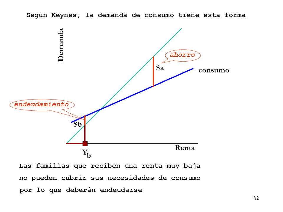 Demanda Sa consumo Sb Renta Y b