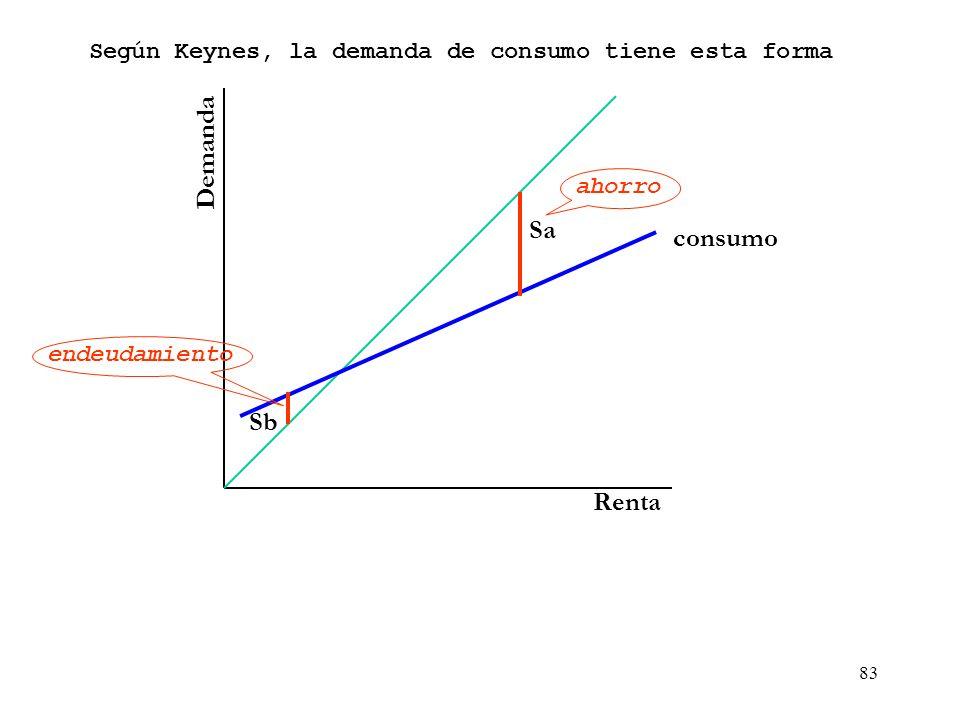 Demanda Sa consumo Sb Renta