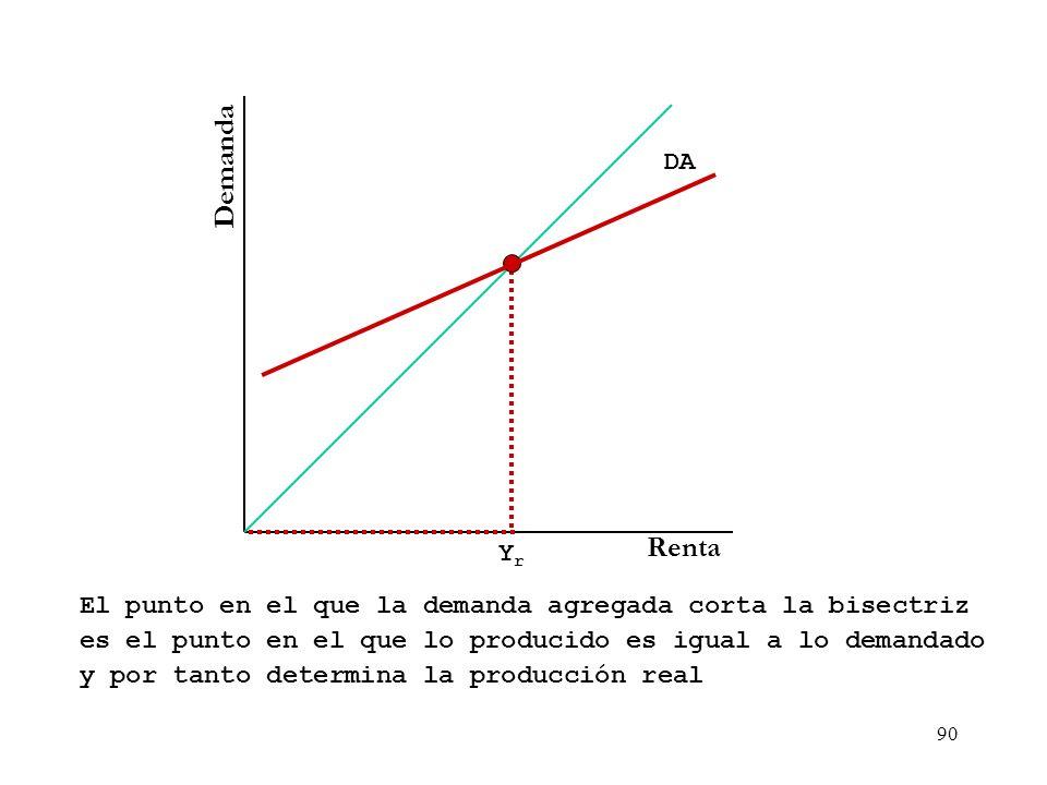 Demanda DA. Renta. Yr. El punto en el que la demanda agregada corta la bisectriz. es el punto en el que lo producido es igual a lo demandado.