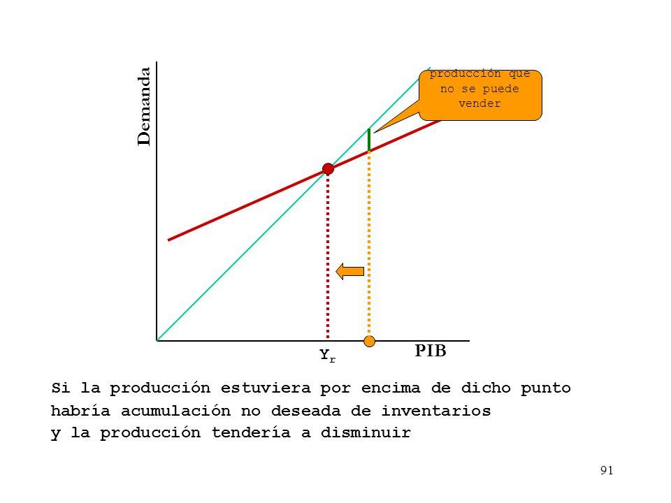 Demanda PIB DA Yr Si la producción estuviera por encima de dicho punto