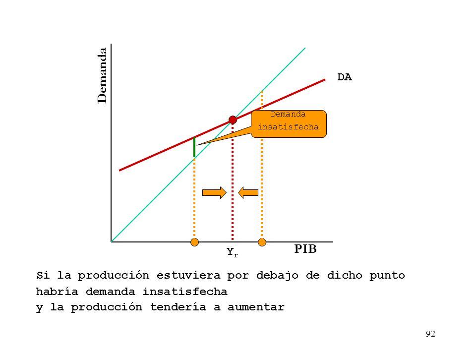 Demanda PIB DA Yr Si la producción estuviera por debajo de dicho punto
