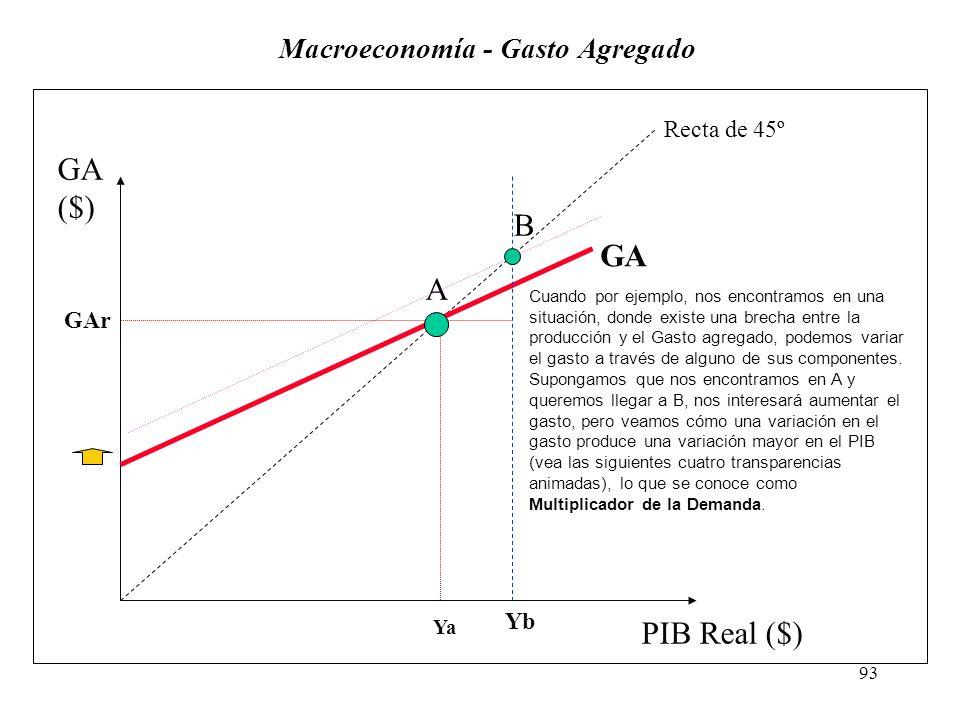 Macroeconomía - Gasto Agregado