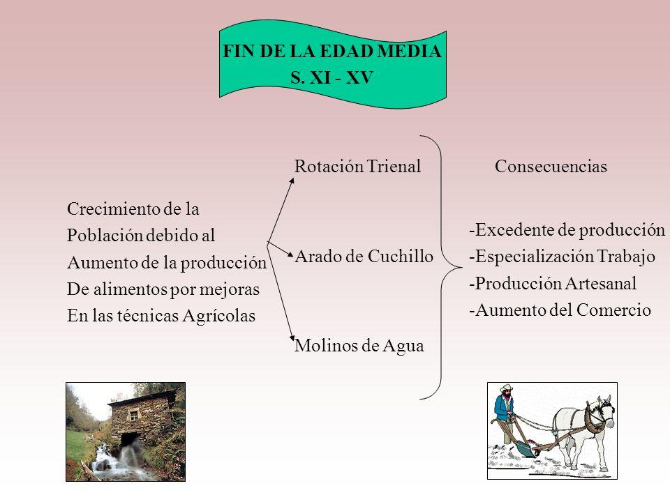 FIN DE LA EDAD MEDIA S. XI - XV. Rotación Trienal. Consecuencias. Crecimiento de la. Población debido al.