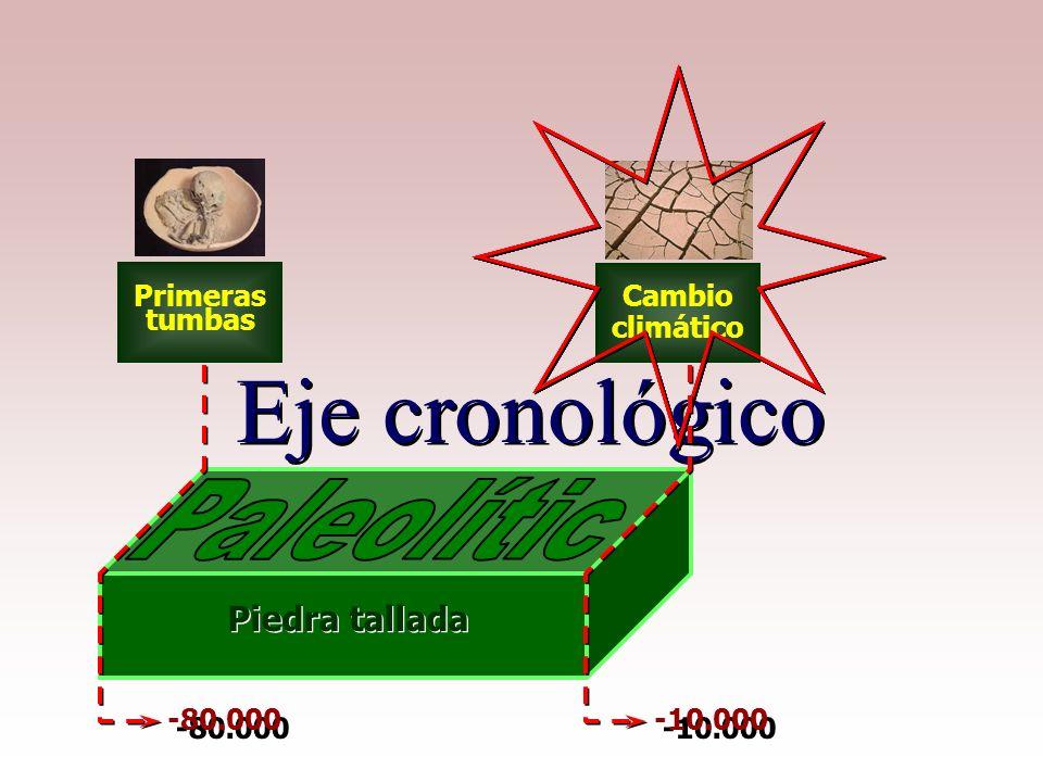 Eje cronológico Paleolític Piedra tallada Primeras tumbas Cambio