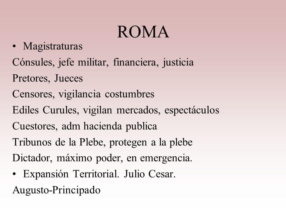 ROMA Magistraturas Cónsules, jefe militar, financiera, justicia