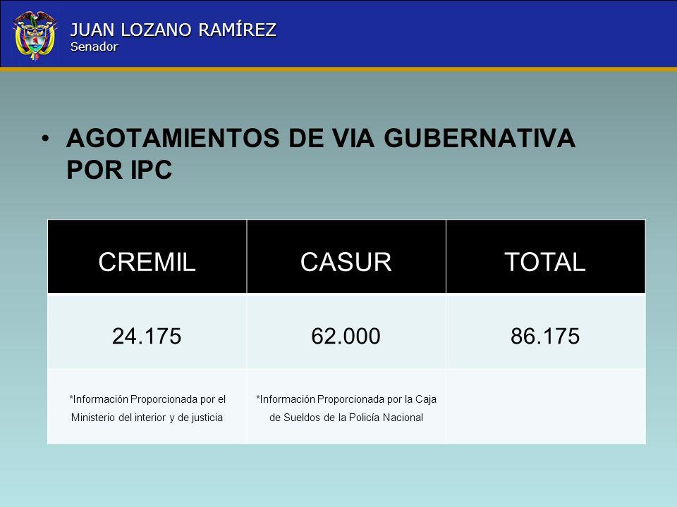 AGOTAMIENTOS DE VIA GUBERNATIVA POR IPC CREMIL CASUR TOTAL