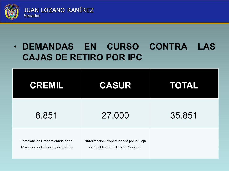 DEMANDAS EN CURSO CONTRA LAS CAJAS DE RETIRO POR IPC CREMIL CASUR