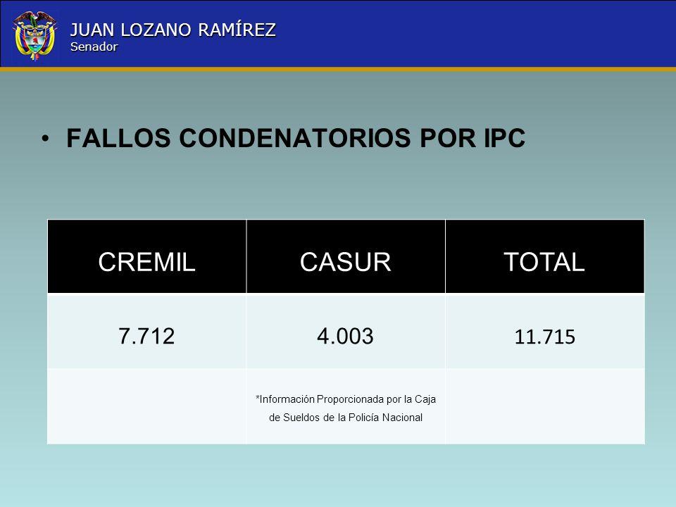 FALLOS CONDENATORIOS POR IPC CREMIL CASUR TOTAL