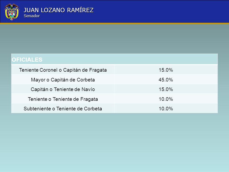 OFICIALES Teniente Coronel o Capitán de Fragata 15.0%