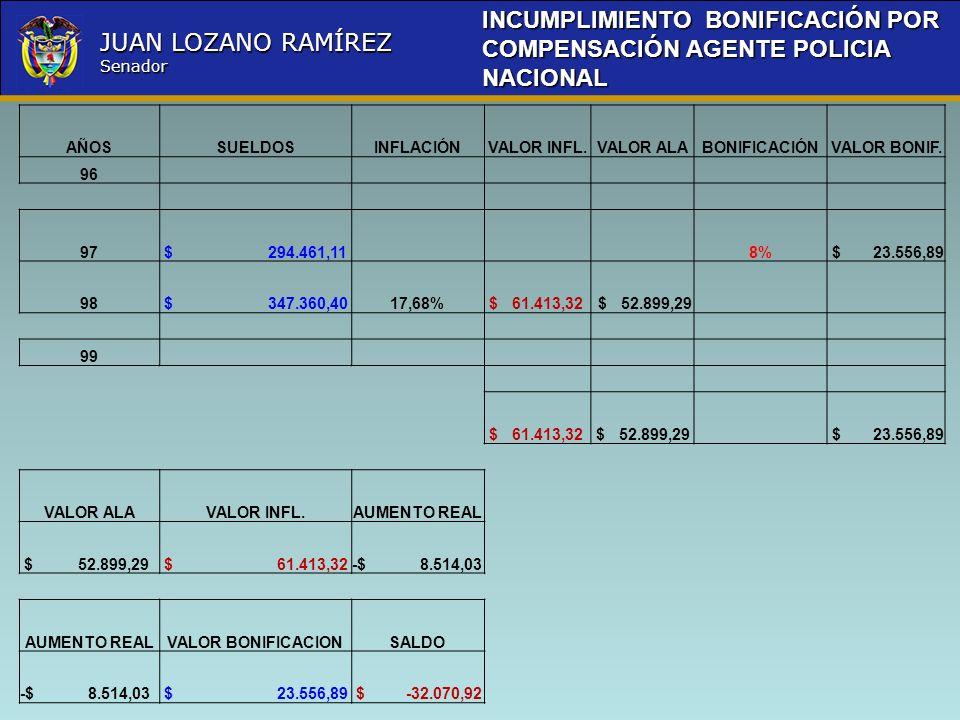 INCUMPLIMIENTO BONIFICACIÓN POR COMPENSACIÓN AGENTE POLICIA NACIONAL