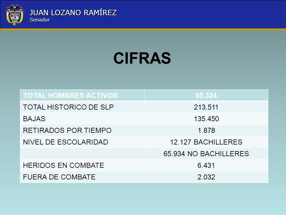 CIFRAS TOTAL HOMBRES ACTIVOS 85.324 TOTAL HISTORICO DE SLP 213.511