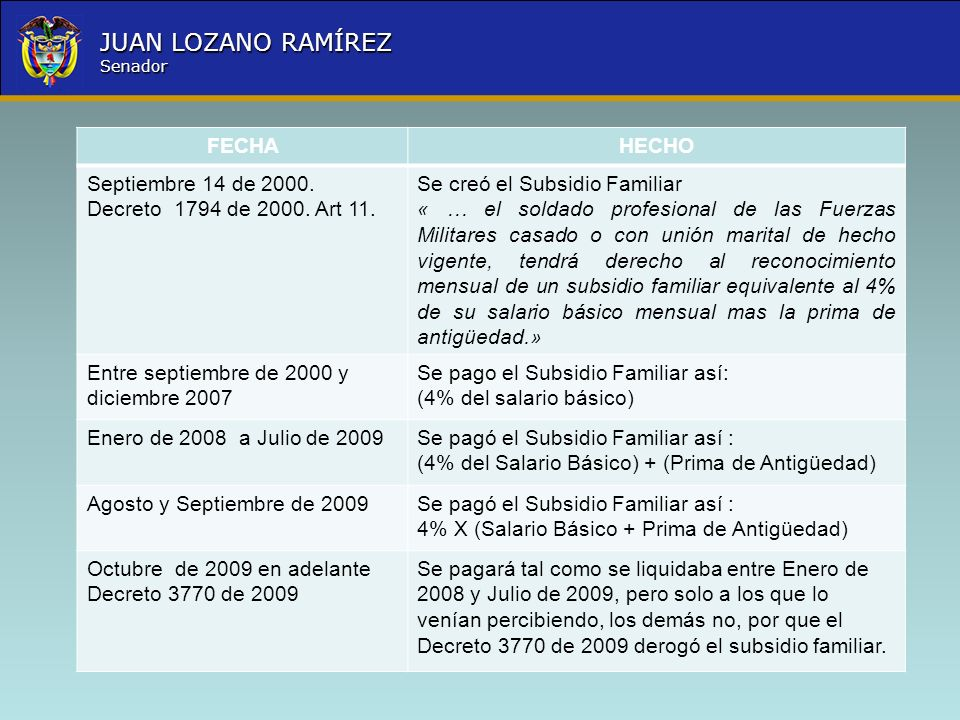 FECHAHECHO. Septiembre 14 de 2000. Decreto 1794 de 2000. Art 11. Se creó el Subsidio Familiar.