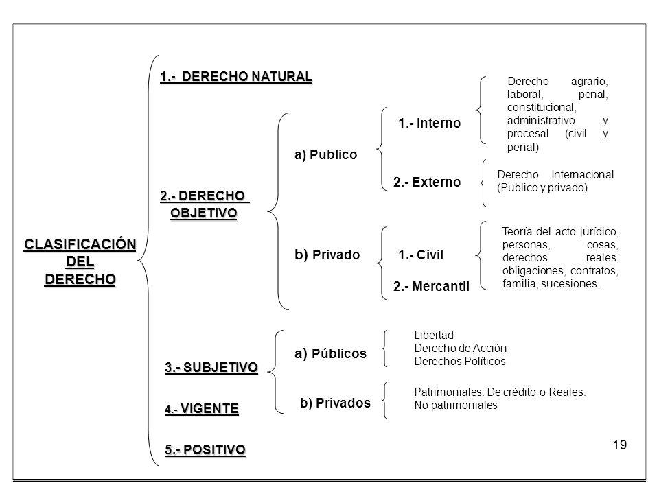 CLASIFICACIÓN DEL DERECHO