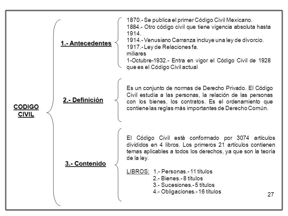 1.- Antecedentes 2.- Definición CODIGO CIVIL 3.- Contenido