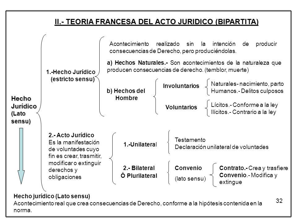 II.- TEORIA FRANCESA DEL ACTO JURIDICO (BIPARTITA)