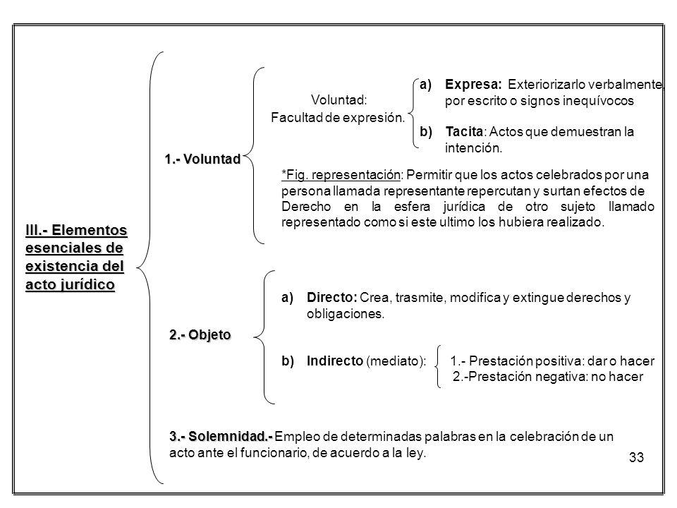 III.- Elementos esenciales de existencia del acto jurídico