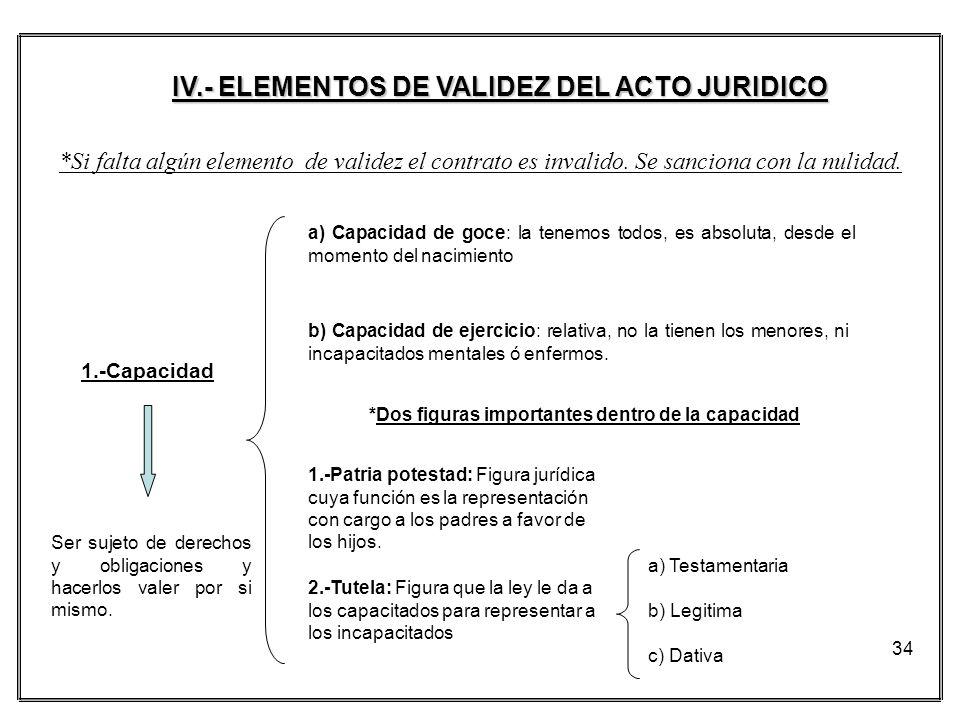 IV.- ELEMENTOS DE VALIDEZ DEL ACTO JURIDICO