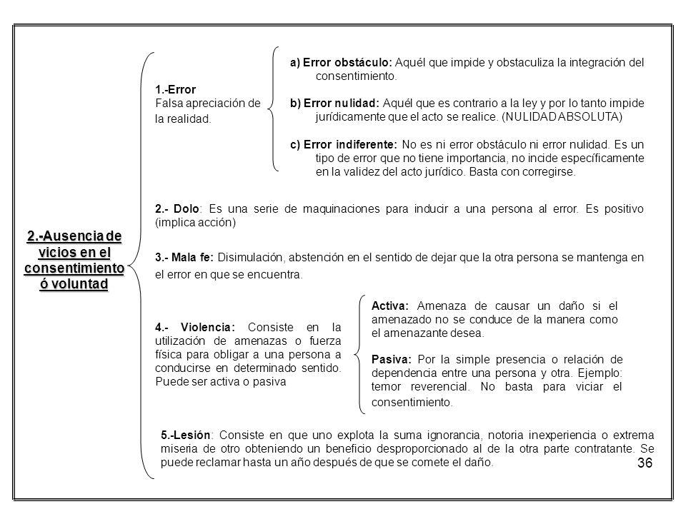 2.-Ausencia de vicios en el consentimiento ó voluntad