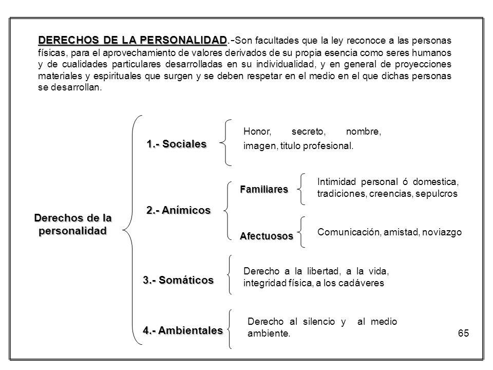 Derechos de la personalidad