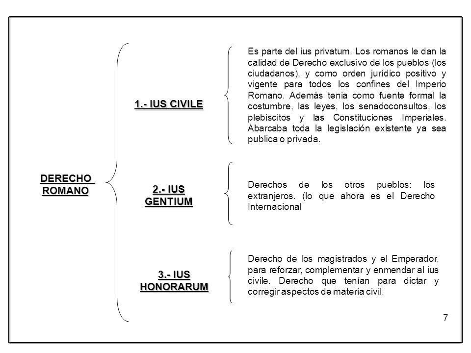 DERECHO ROMANO 3.- IUS HONORARUM