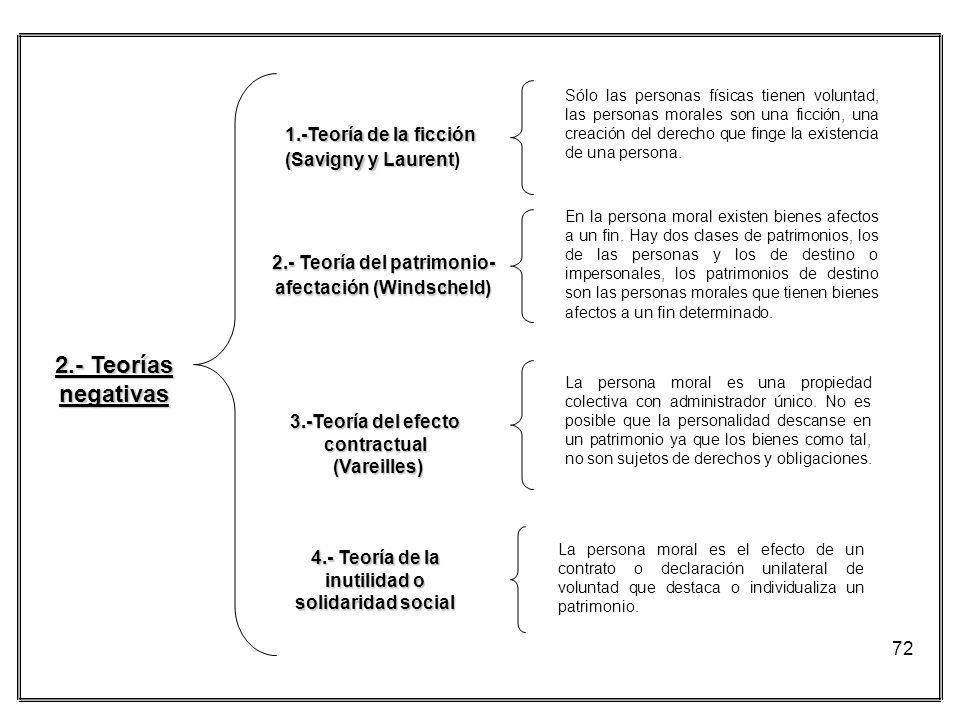 2.- Teorías negativas 1.-Teoría de la ficción (Savigny y Laurent)