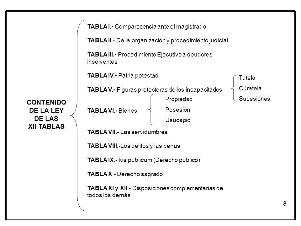 CONTENIDO DE LA LEY DE LAS XII TABLAS