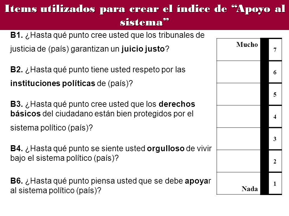 Items utilizados para crear el índice de Apoyo al sistema