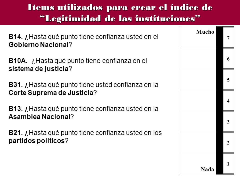 Items utilizados para crear el índice de Legitimidad de las instituciones