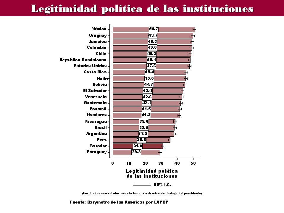 Legitimidad política de las instituciones