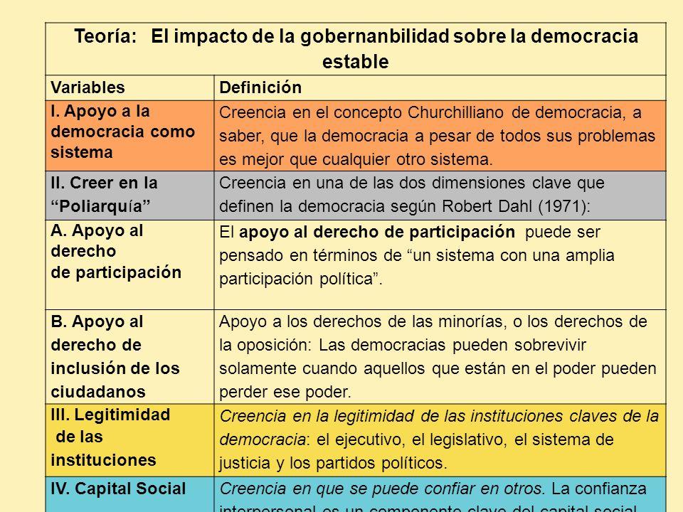Teoría: El impacto de la gobernanbilidad sobre la democracia estable