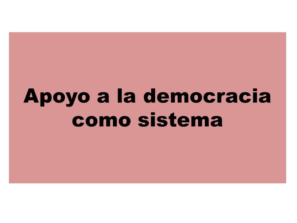 Apoyo a la democracia como sistema